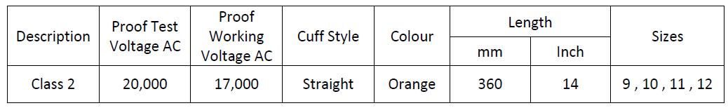 Insulation Glove Classification