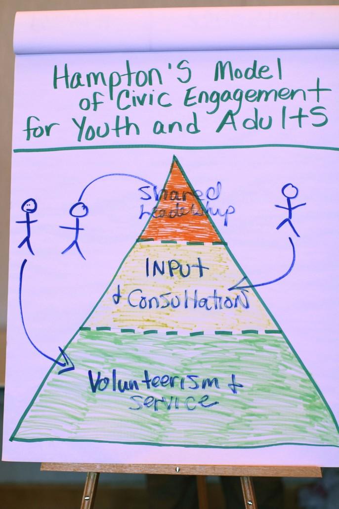 Hampton's Model for civic engagement