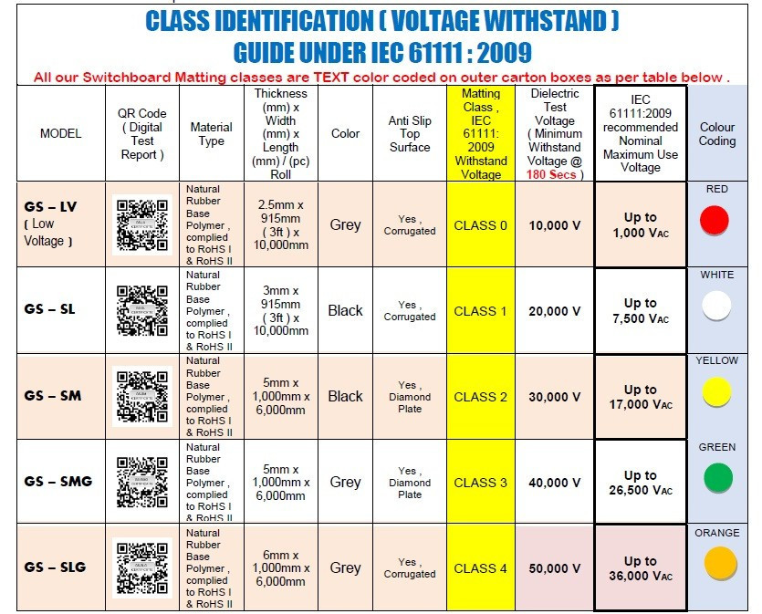 electrical rubber mat class 1 identification Malaysia